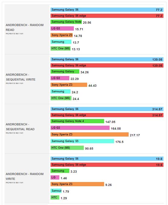 Тесты Samsung Galaxy S6 и S6 Edge в AndroBench