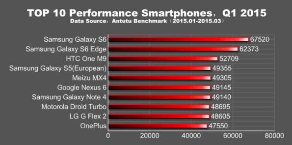 Galaxy S6 и S6 Edge лидеры AnTuTu в 1 кварале 2015 года