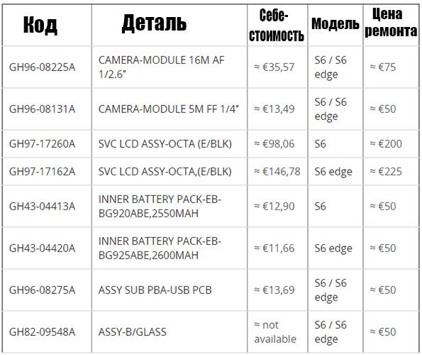 Цены основных запчастей Галакси С6 и С6 Эдж
