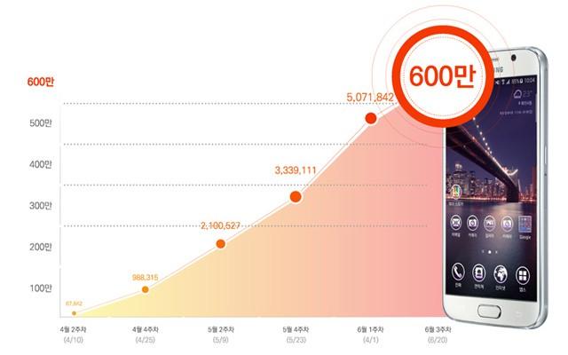 темы в Samsung Galaxy S6 набирают популярность