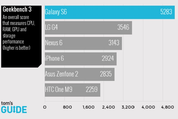 Samsung Galaxy S6 в реальных тестах обходит конкурентов