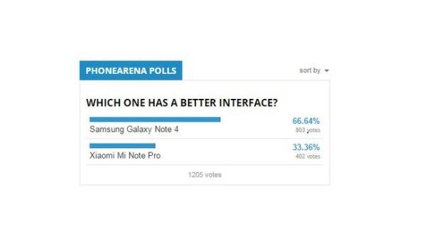 Мобильный портал завершил сравнение между Galaxy Note 4 и Xiaomi Mi Note Pro