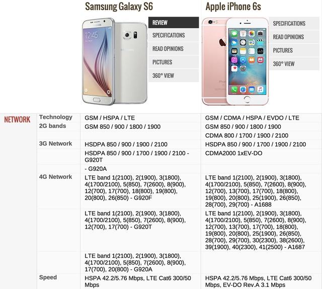 Сравнение iPhone 6s и Samsung Galaxy S6
