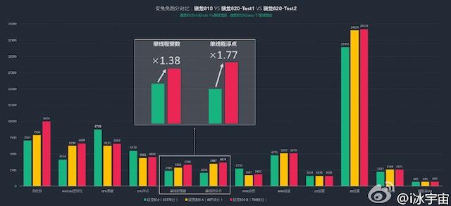 Тесты Galaxy S7 на Snapdragon 820