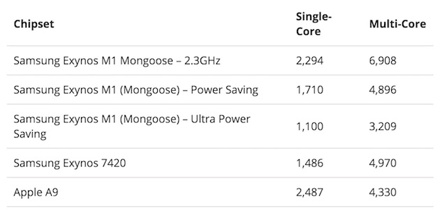Тесты Samsung Exynos M1 Mongoose
