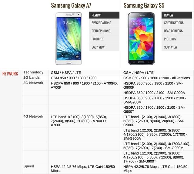 Сравнение характеристик Galaxy A7 и Galaxy S5