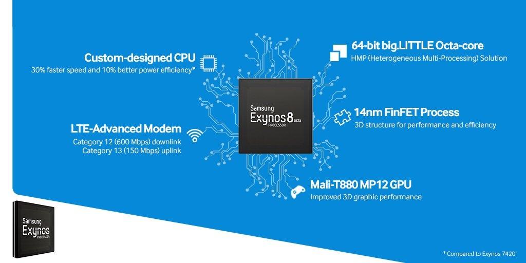 процессор Exynos 8 Octa 8890