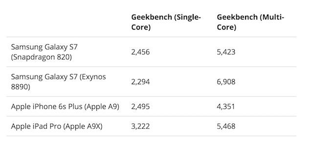 Samsung Galaxy S7 на Snapdragon 820 в тесте