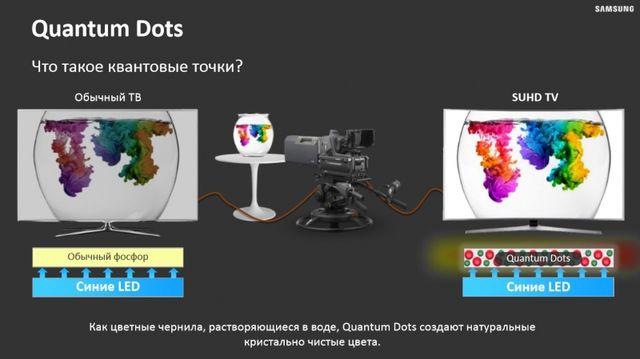 Преимущества квантовых точек в телевизорах Samsung