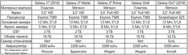Samsung Galaxy On8 представлен