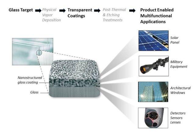 Samsung запатентовал супергидрофобные дисплеи
